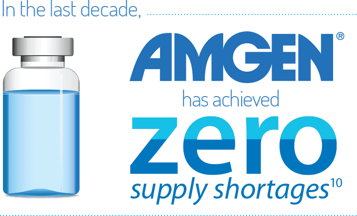 In the last decade, Amgen has achieved zero supply shortages