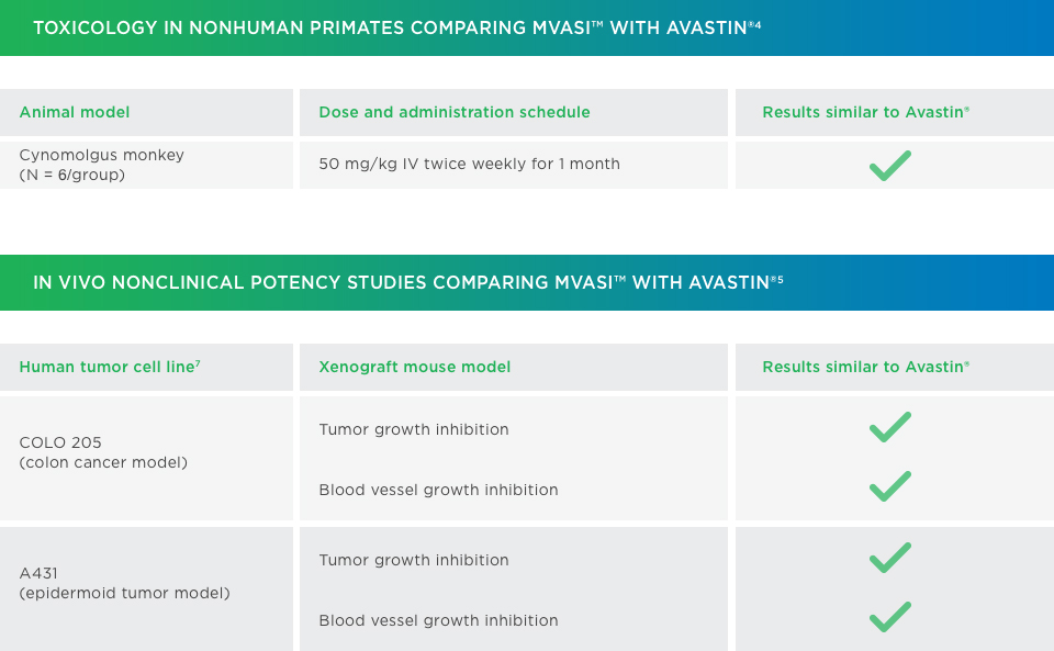 MVASI™ in vivo nonclinical data compared to Avastin®