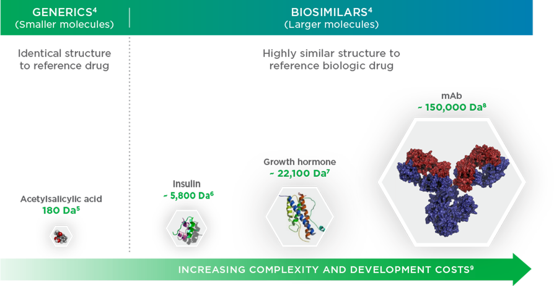 Difference between generics and biosimilars